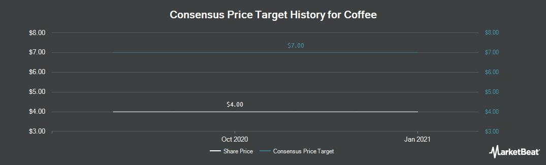 Price Target History for Coffee (NASDAQ:JVA)