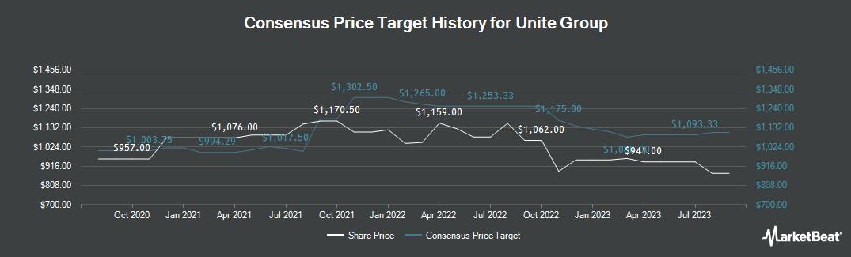Price Target History for UNITE Group (LON:UTG)