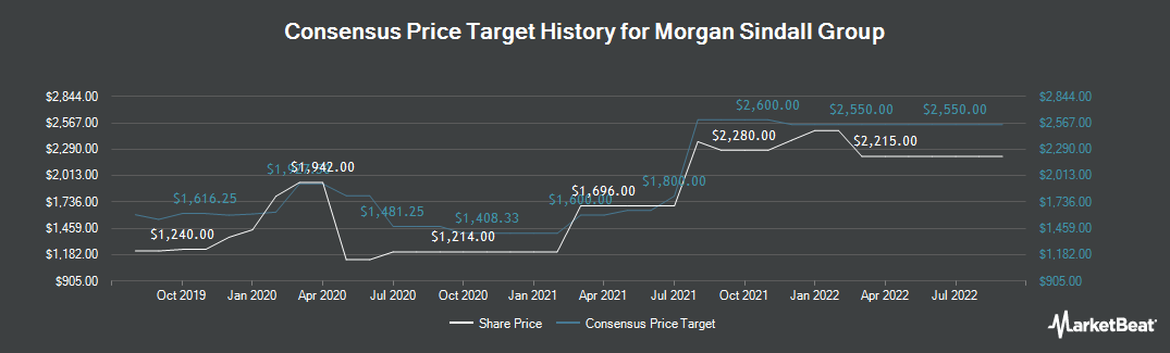 Price Target History for Morgan Sindall Group (LON:MGNS)