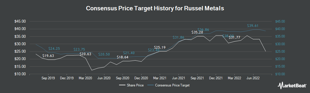 Price Target History for Russel Metals (TSE:RUS)