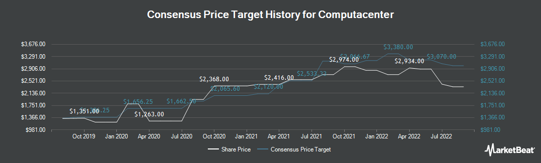 Price Target History for Computacenter (LON:CCC)