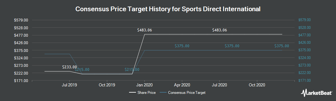 Price Target History for Sports Direct International (LON:SPD)