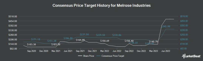 Price Target History for Melrose Industries (LON:MRO)