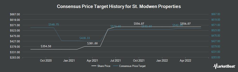 Price Target History for St. Modwen Properties (LON:SMP)