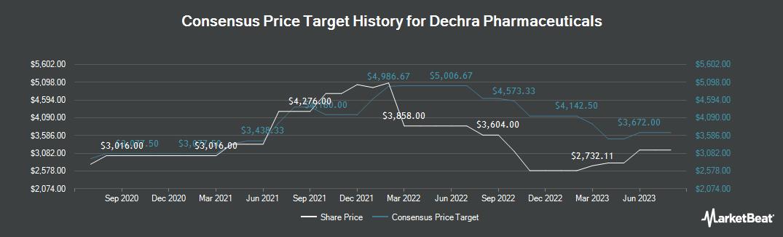 Price Target History for Dechra Pharmaceuticals (LON:DPH)