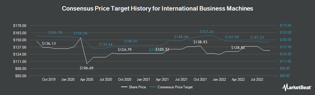 Price Target History for International Business Machines (NYSE:IBM)