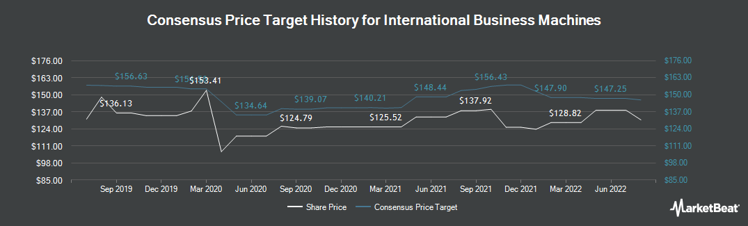 Price Target History for International Business Machines Corporation (NYSE:IBM)