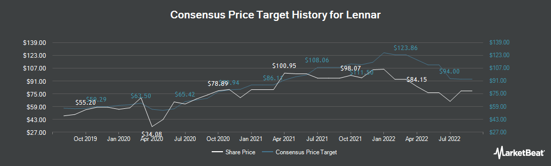 Price Target History for Lennar (NYSE:LEN)