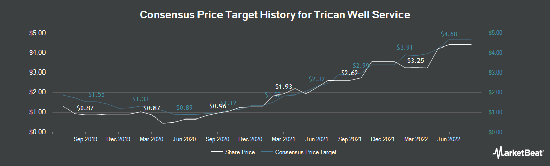Price Target History for Trican Well Service (TSE:TCW)