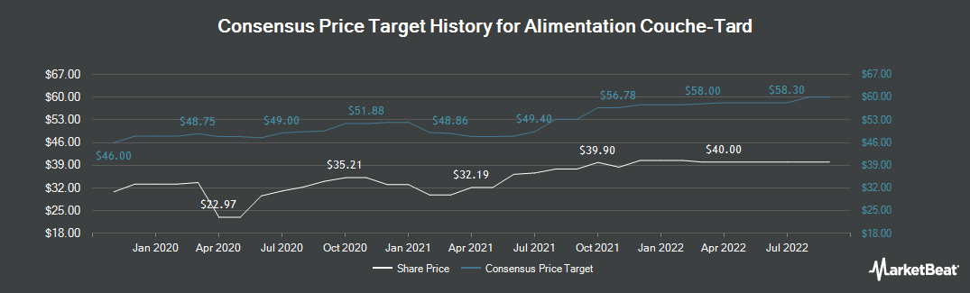 Price Target History for Alimentation Couche-Tard (OTCMKTS:ANCUF)
