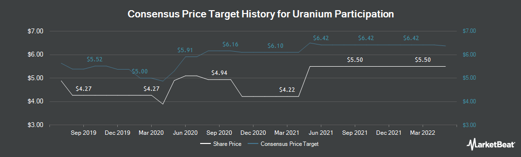 Price Target History for Uranium Participation (TSE:U)