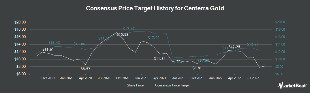 Price Target History for Centerra Gold (TSE:CG)