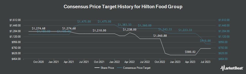 Price Target History for Hilton Food Group (LON:HFG)