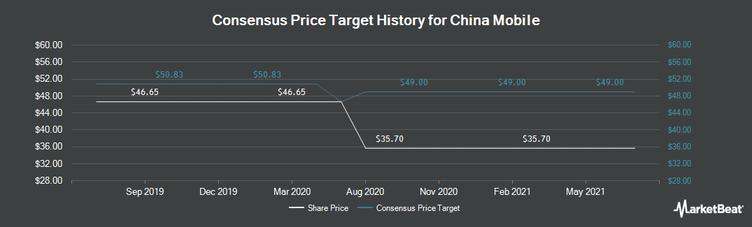 Price Target History for China Mobile (NYSE:CHL)