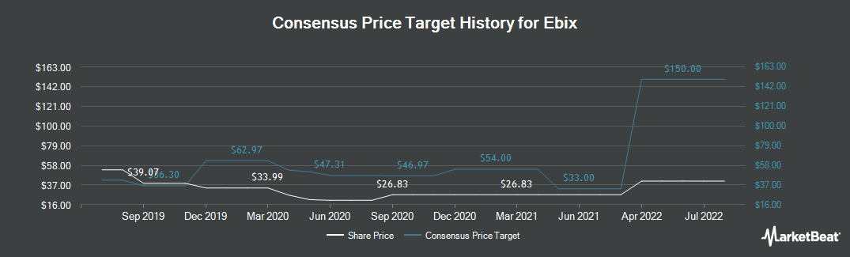 Price Target History for Ebix (NASDAQ:EBIX)