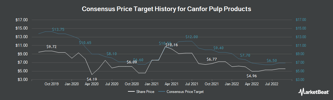 Price Target History for Canfor Pulp Products (TSE:CFX)