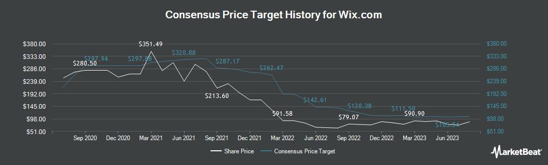 Price Target History for Wix.Com (NASDAQ:WIX)
