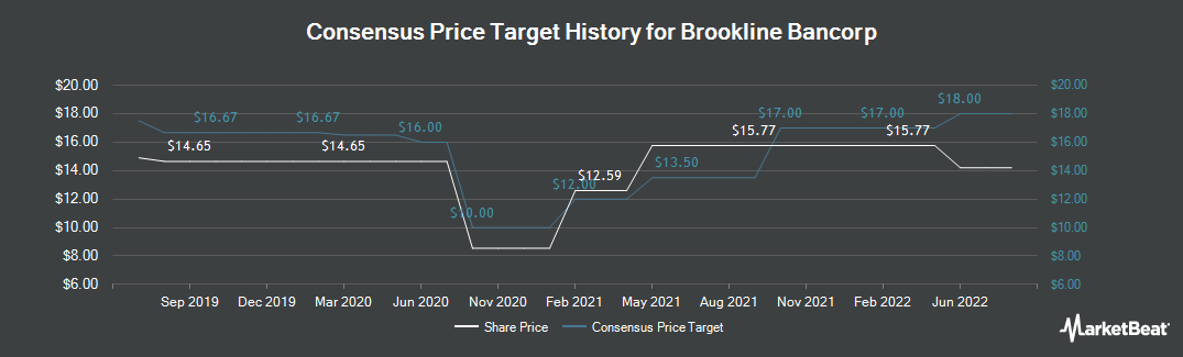 Price Target History for Brookline Bancorp (NASDAQ:BRKL)