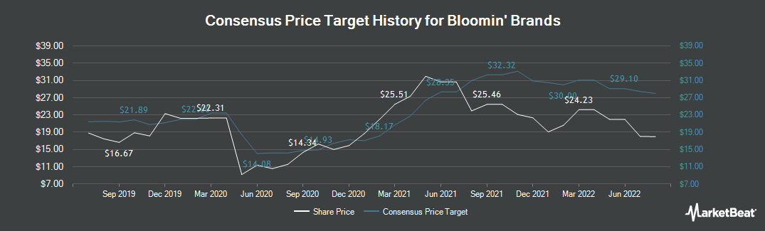 Price Target History for Bloomin` Brands (NASDAQ:BLMN)