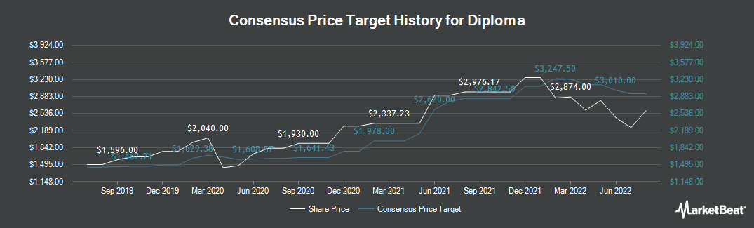 Price Target History for Diploma (LON:DPLM)