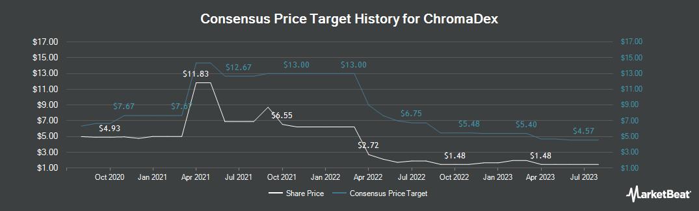 Price Target History for Chromadex (NASDAQ:CDXC)