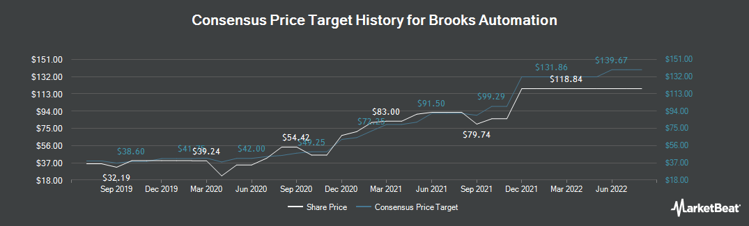 Price Target History for Brooks Automation (NASDAQ:BRKS)