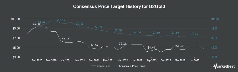 Price Target History for B2Gold (TSE:BTO)