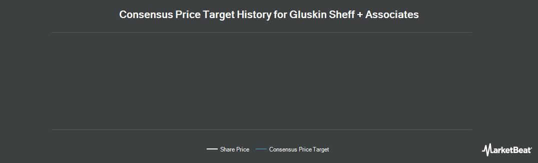 Price Target History for Gluskin Sheff (TSE:GS)