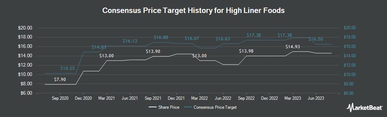 Price Target History for High Liner Foods (TSE:HLF)