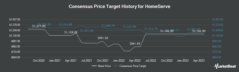 Price Target History for Homeserve (LON:HSV)