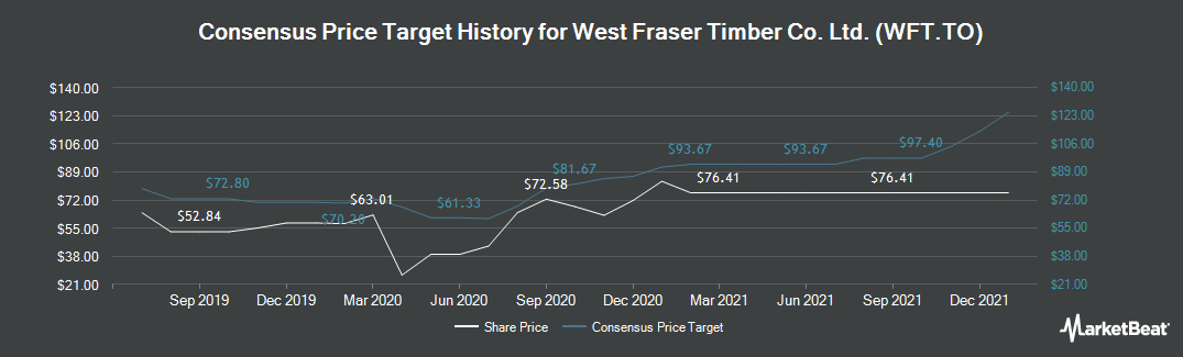 Price Target History for West Fraser Timber Co. (TSE:WFT)