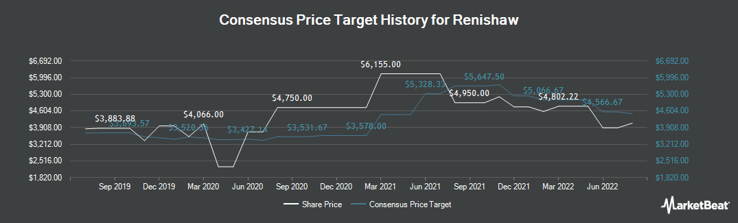 Price Target History for Renishaw (LON:RSW)