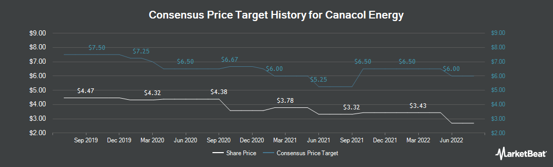 Price Target History for Canacol Energy (TSE:CNE)