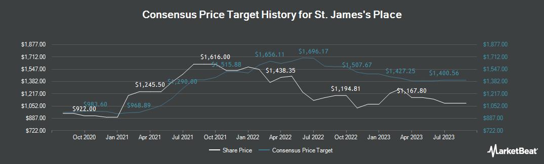 Price Target History for St. James`s Place (LON:STJ)