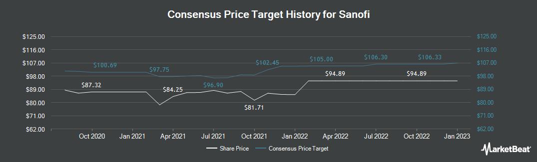Price Target History for Sanofi (EPA:SAN)