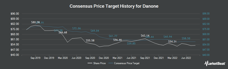 Price Target History for Danone (EPA:BN)