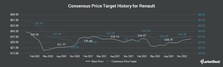 Price Target History for Renault (EPA:RNO)