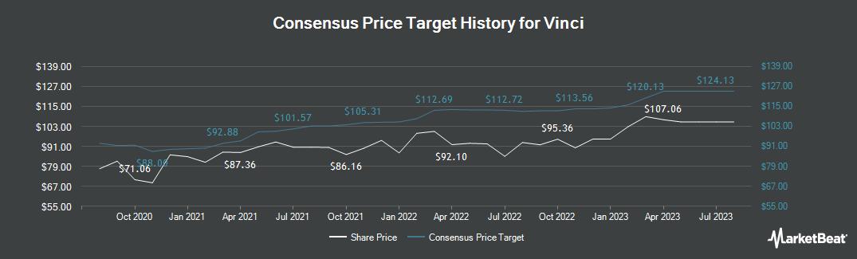 Price Target History for Vinci (EPA:DG)
