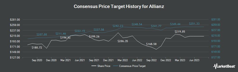 Price Target History for Allianz (FRA:ALV)