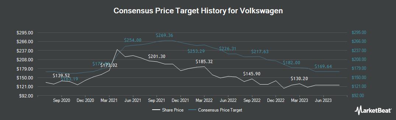 Price Target History for Volkswagen (ETR:VOW3)