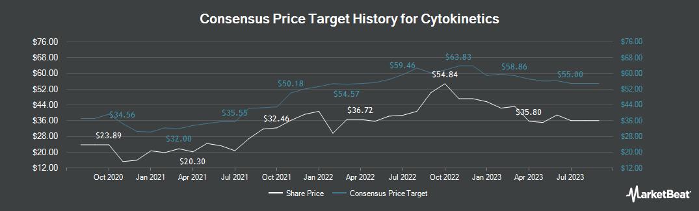 Price Target History for Cytokinetics (NASDAQ:CYTK)