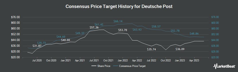 Price Target History for Deutsche Post AG (FRA:DPW)