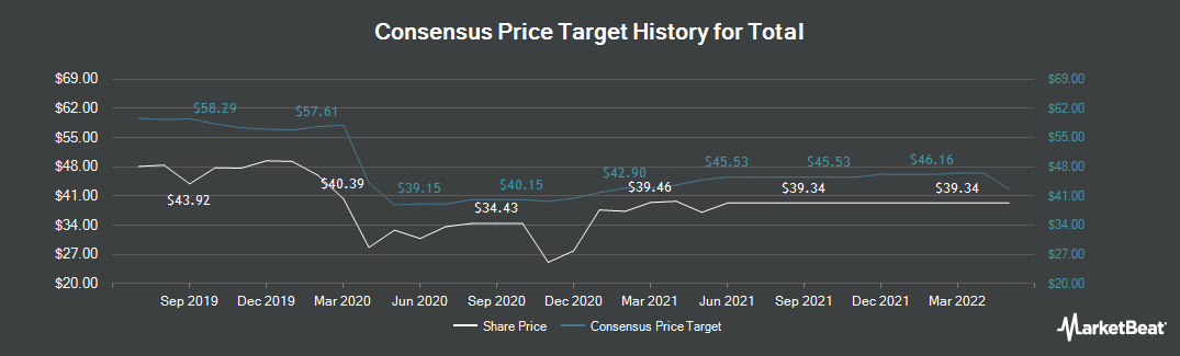Price Target History for Total (EPA:FP)