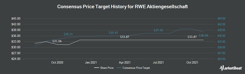 Price Target History for RWE (FRA:RWE)