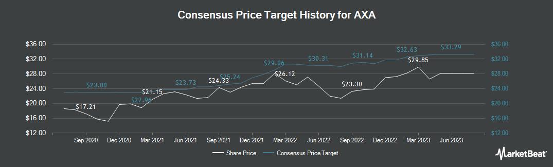 Price Target History for AXA (EPA:CS)