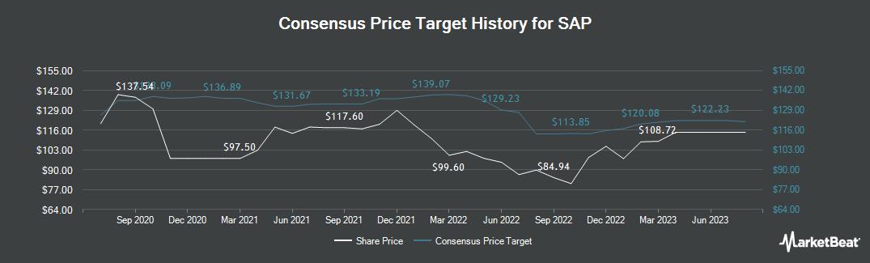 Price Target History for SAP (ETR:SAP)