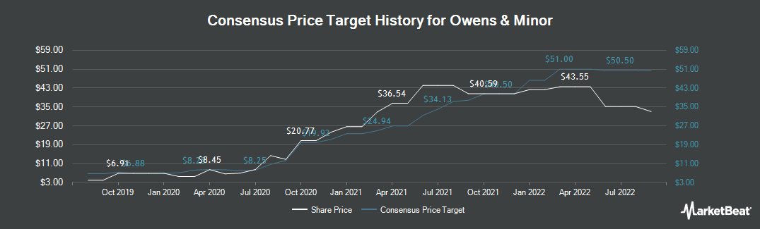 Price Target History for Owens & Minor (NYSE:OMI)