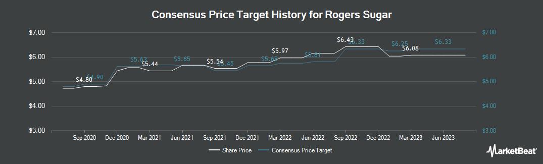 Price Target History for Rogers Sugar (TSE:RSI)