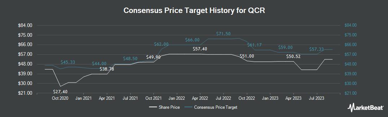 Price Target History for QCR (NASDAQ:QCRH)