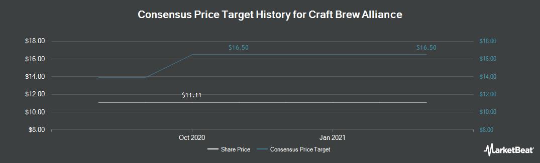 Price Target History for Craft Brew Alliance (NASDAQ:BREW)